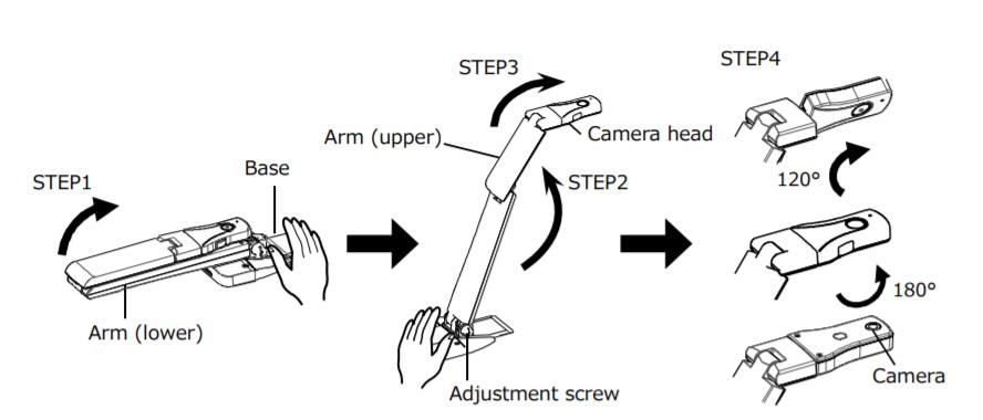 diagram of steps 1 through 4
