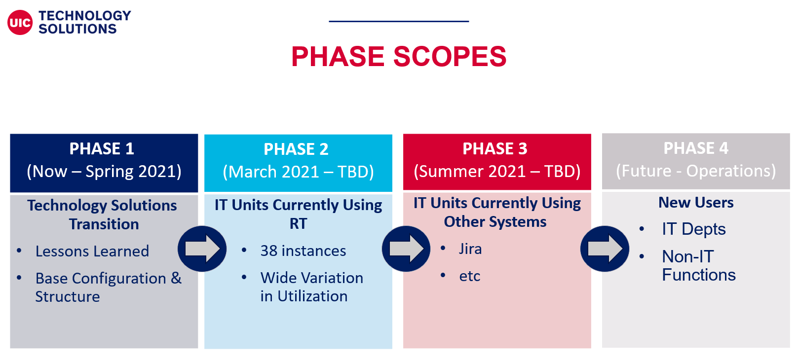 graph of the phases of the rollout