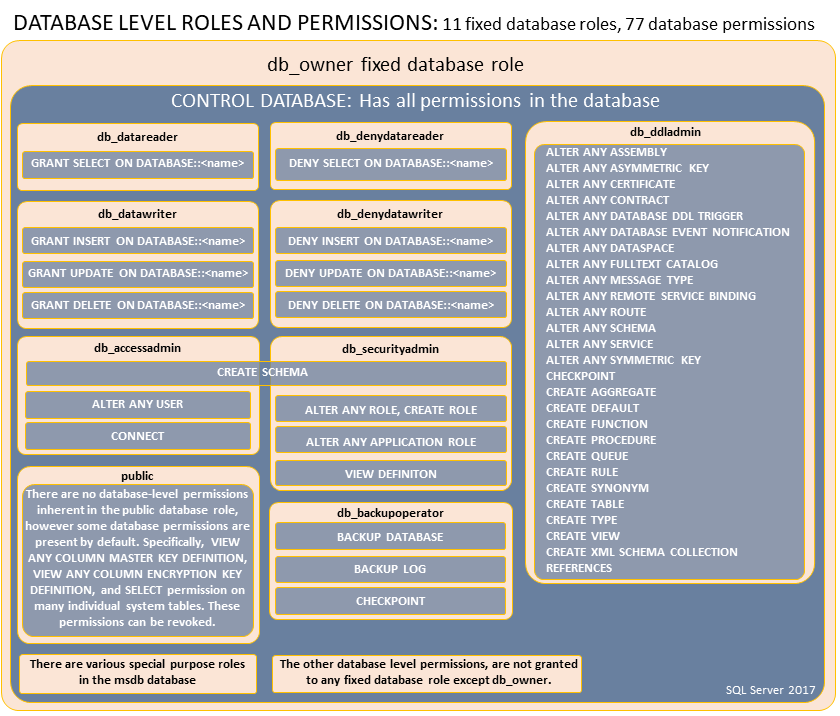 database level roles and permissions screen