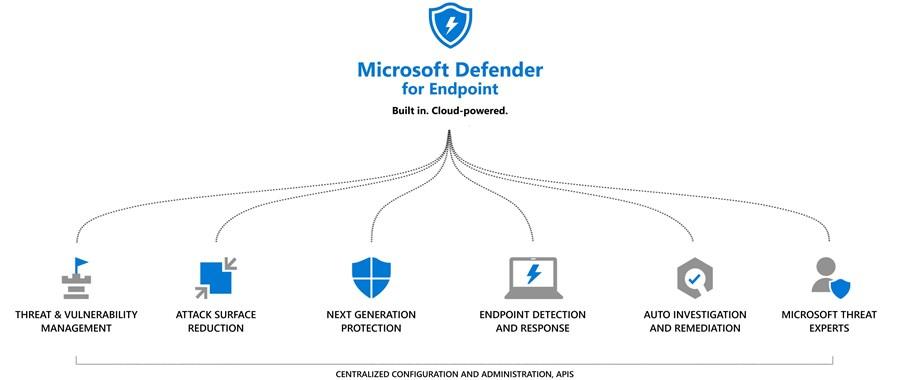 Microsoft-Defender-Infographic