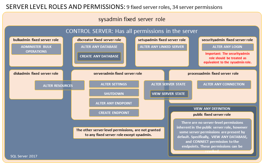 server level roles and permissions screen